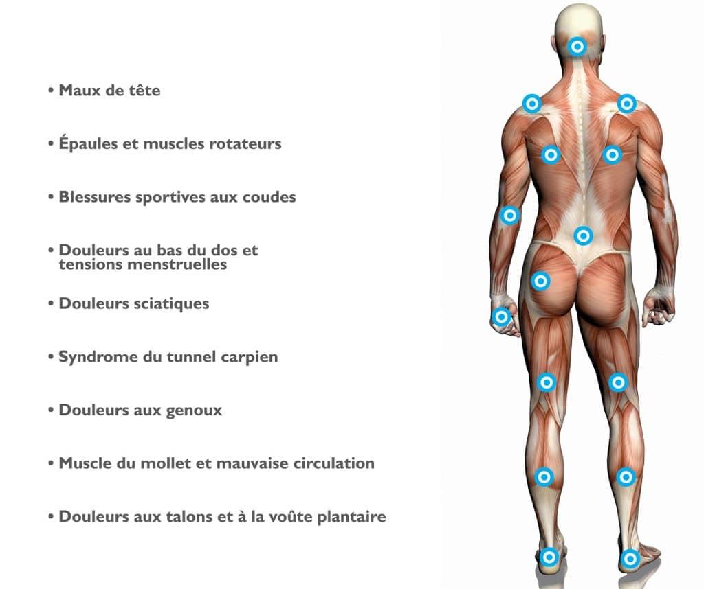 schéma_homme effets-thérapeutique_massage_spa
